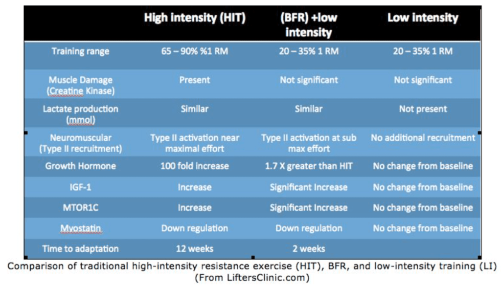 Chart comparing HIT, Blood Flow Restriction + low intensity, and low intensity.