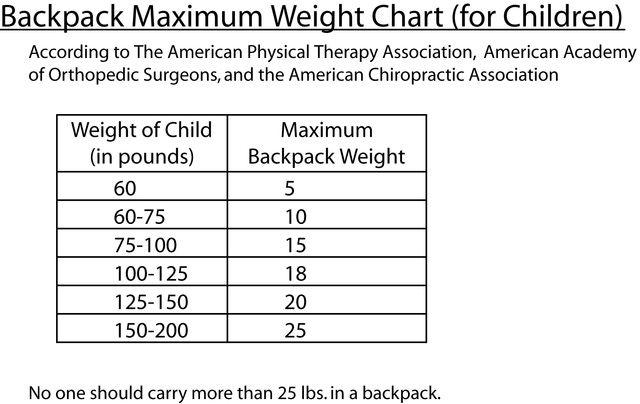 Backpack Maximum Weight Chart for Children